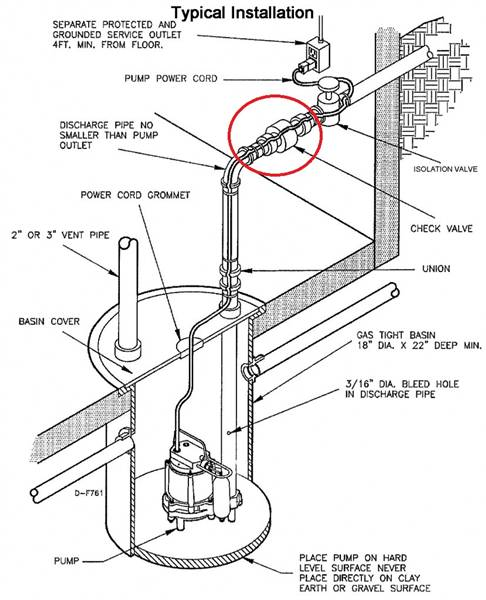 Common Sump System Problems Wi Home Inspections By Capitol Inspection Services Llc
